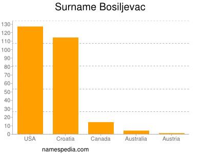 Surname Bosiljevac