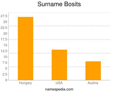 Surname Bosits