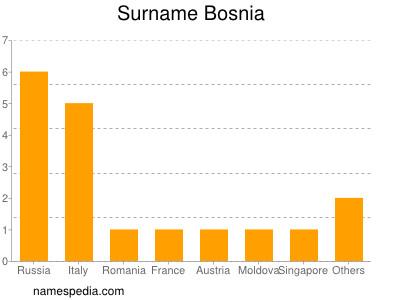 Surname Bosnia