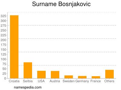Surname Bosnjakovic