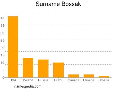 Surname Bossak