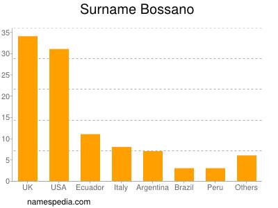 Surname Bossano