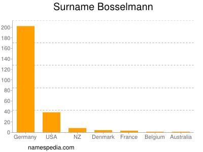 Surname Bosselmann