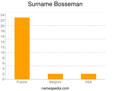 Surname Bosseman
