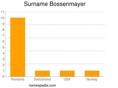 Surname Bossenmayer
