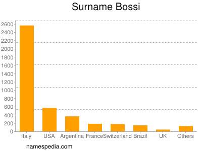 Surname Bossi