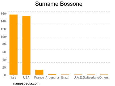 Surname Bossone