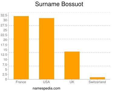 Surname Bossuot