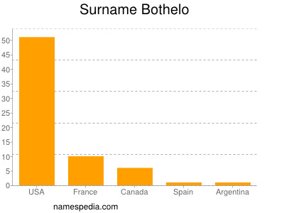 Surname Bothelo