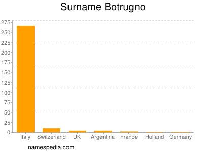 Surname Botrugno
