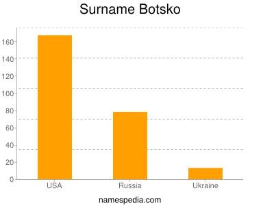 Surname Botsko