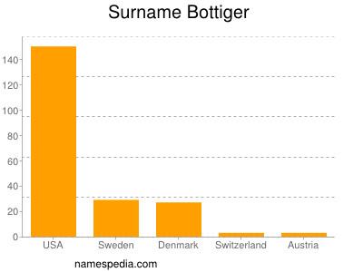 Surname Bottiger