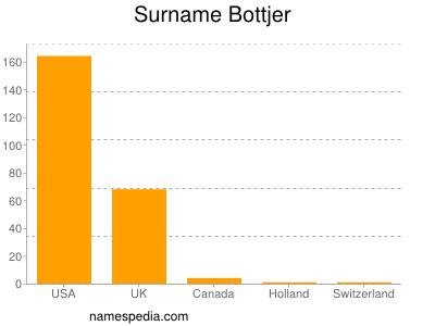 Surname Bottjer