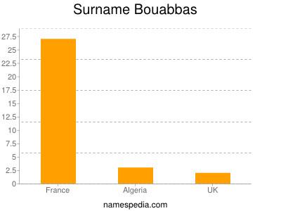 Surname Bouabbas