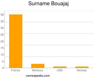 Surname Bouajaj