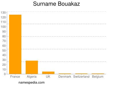 Surname Bouakaz