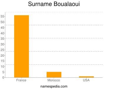 Surname Boualaoui
