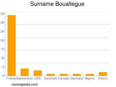 Surname Bouallegue