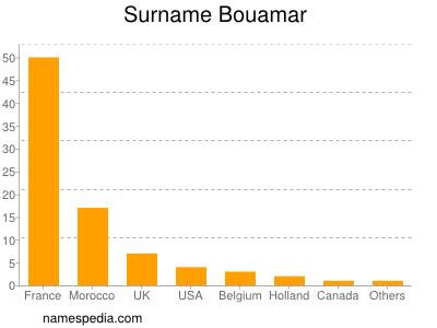 Surname Bouamar