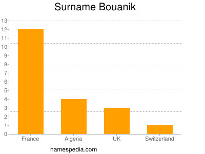 Surname Bouanik