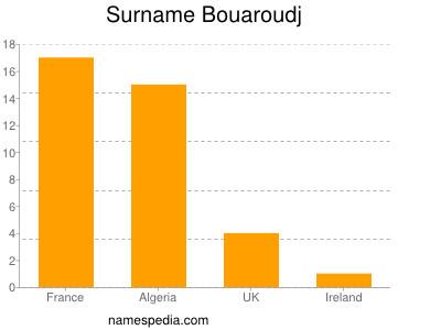 Surname Bouaroudj