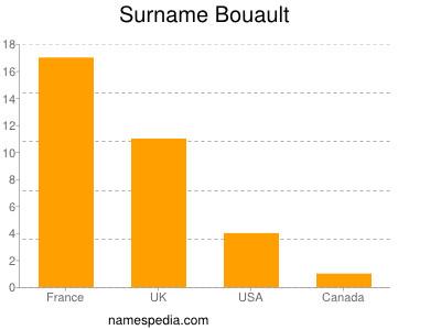 Surname Bouault