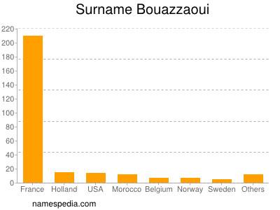 Surname Bouazzaoui