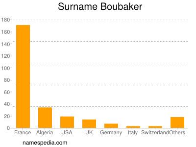 Surname Boubaker