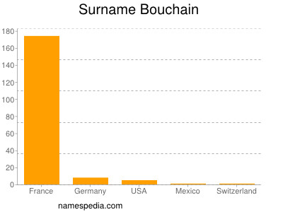 Surname Bouchain