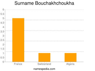 Surname Bouchakhchoukha