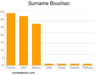 Surname Bouchan