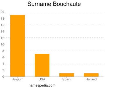 Surname Bouchaute