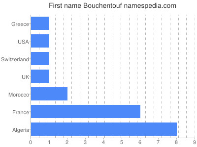 Given name Bouchentouf