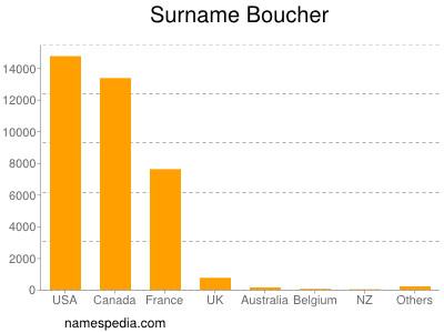Surname Boucher