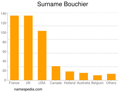 Surname Bouchier