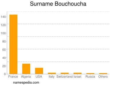 Surname Bouchoucha