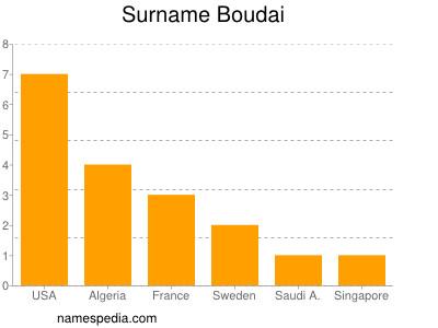 Surname Boudai