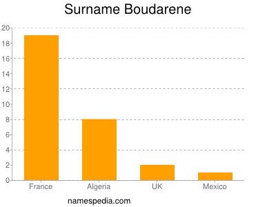 Surname Boudarene
