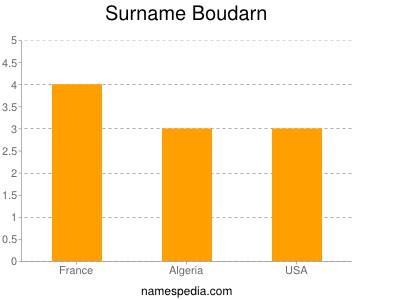 Surname Boudarn