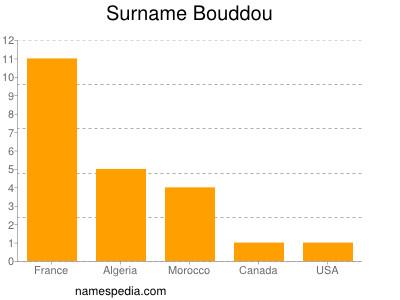 Surname Bouddou