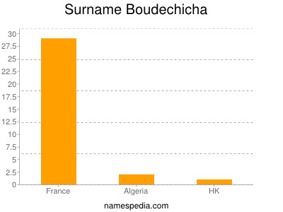 Surname Boudechicha