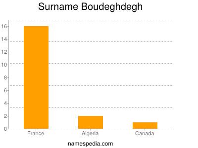 Surname Boudeghdegh