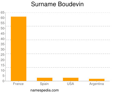 Surname Boudevin