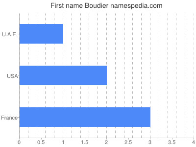 Given name Boudier