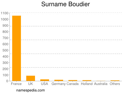 Surname Boudier