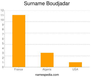 Surname Boudjadar