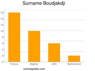 Surname Boudjakdji