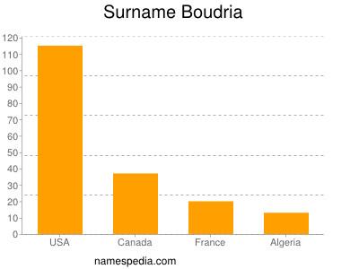 Surname Boudria