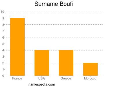 Surname Boufi