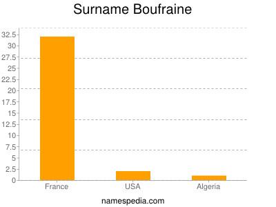 Surname Boufraine